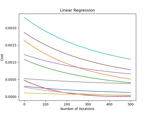 linear regression training
